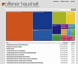 Snapshot Projekt offenerhaushalt.de