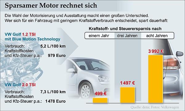 dena: Autokauf: Sparsamer Motor rechnet sich