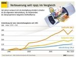 ADAC: Entwicklung der Autokosten 1995-2010