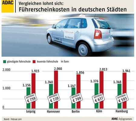 ADAC-Preisvergleich: Führerschein-Kosten in Deutschland