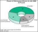 DIW - Familienstand Frauen in Führungspositionen 2009