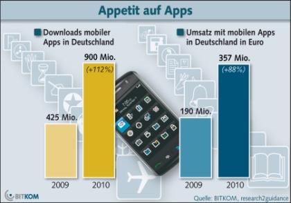 Bitkom-Statistik: Download und Umsatz mobiler Apps 2009-2010