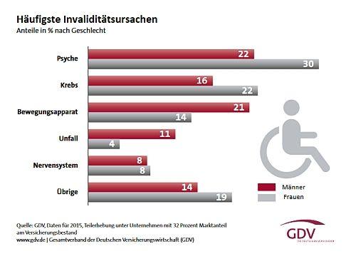 Häufige Invaliditätsursachen